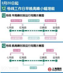 好消息!上海12号线工作日早晚高峰将小幅增能