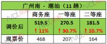 4月21日起,东南沿海这些高铁线路涨价了